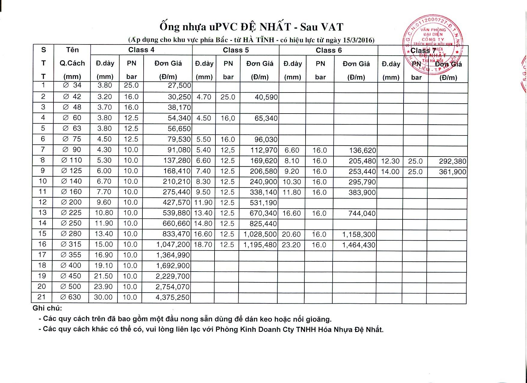 2.Ống PVC ĐN 2
